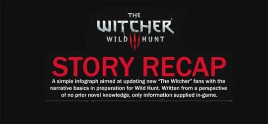 Witcher 3: Story Recap