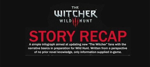 Witcher 3: Story Recap