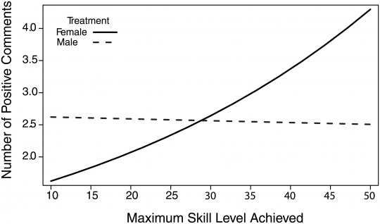 Study: Unskilled Players More Likely to Negatively Comment in the Presence of Female Players