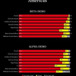 Americas Statistics