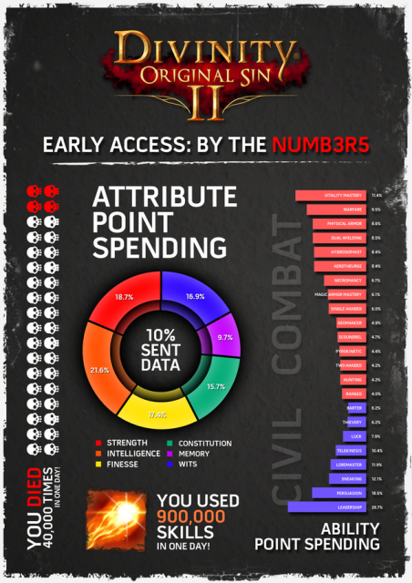 divinity-2-early-access-numbers