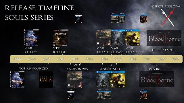 release-timeline-souls-series-bloodborne-2-leak