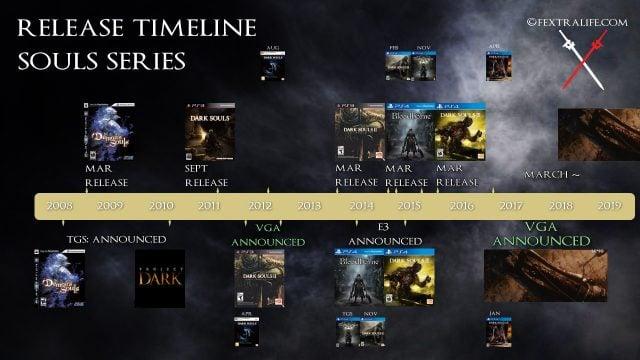 release-timeline-souls-series-tga-2017