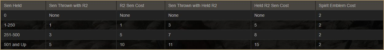 sen-throw-table