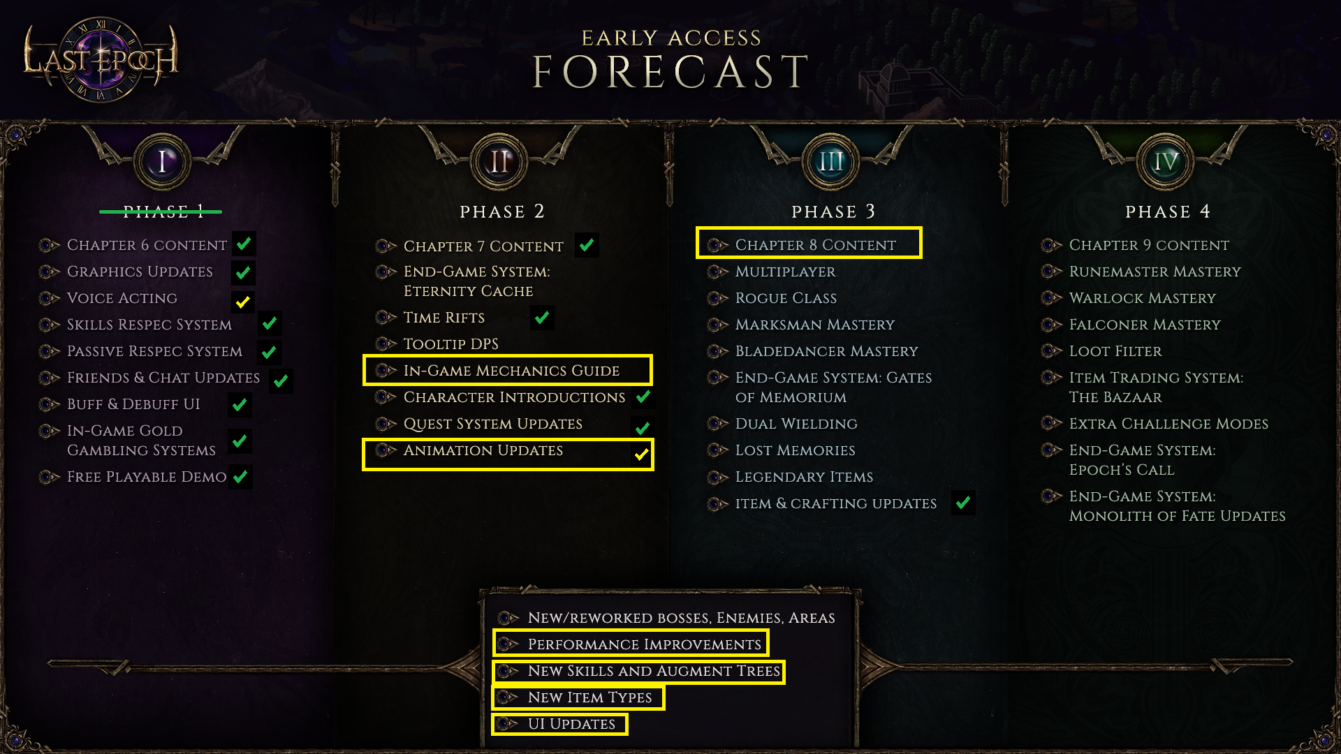 Patch Beta 0.7.8 takes huge steps into bringing many of promised features on the roadmap